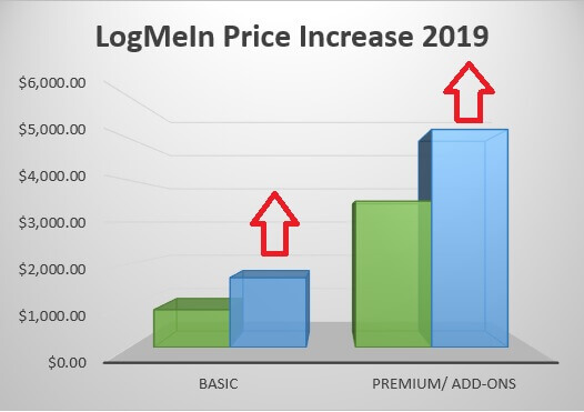 increase in LogMeIn 2019 price